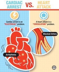 Cardiac Arrest vs Heart Attack